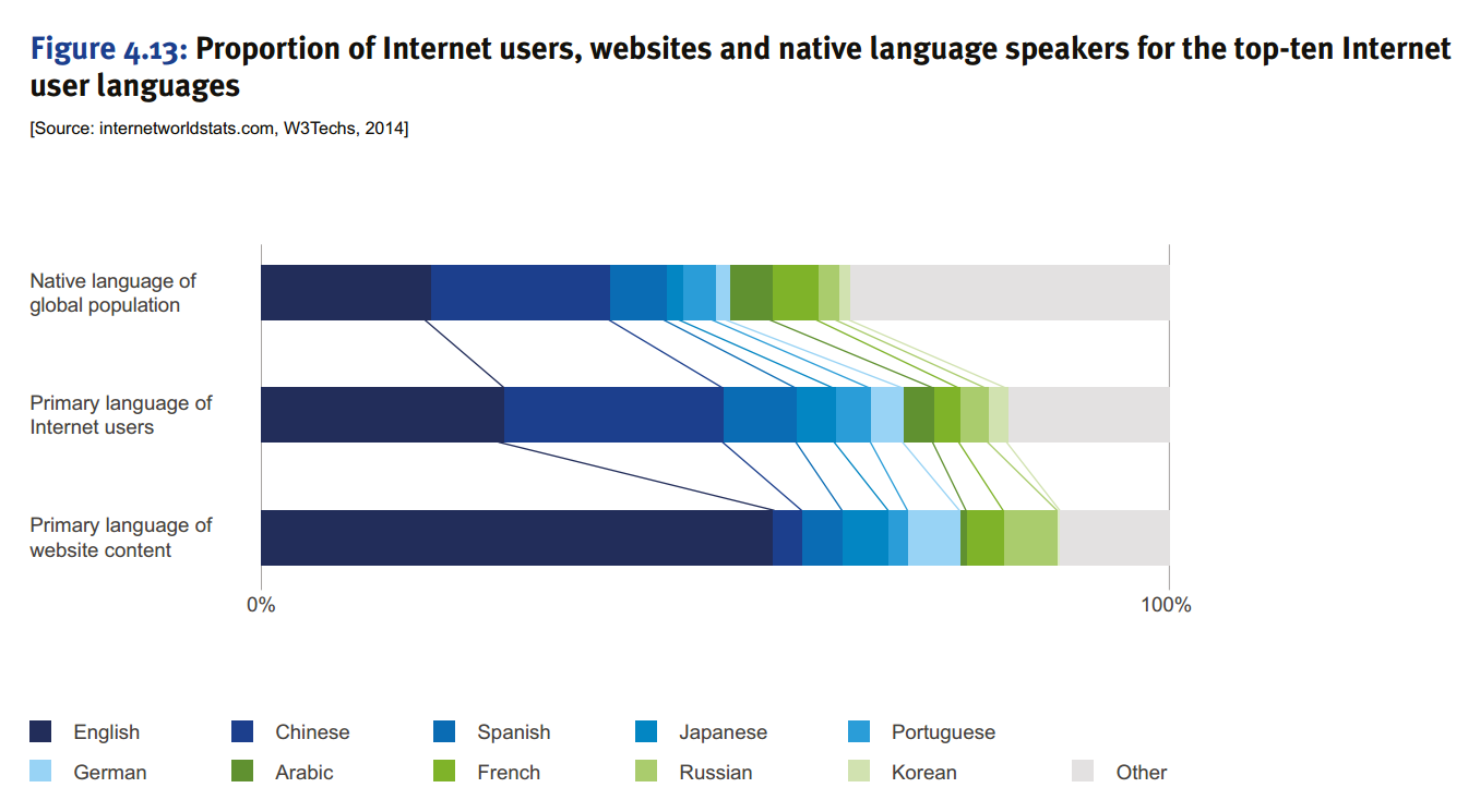 Languag of Internet Users vs Language of Website Content