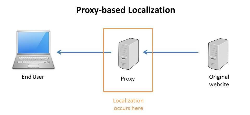 proxy-based website localization