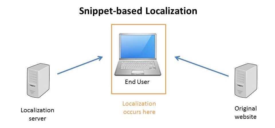 snippet-based website localization